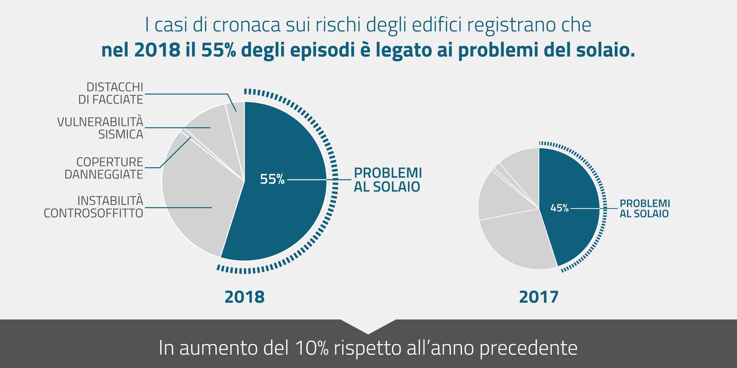 Osservatorio Solai: i dati 2018 rilevano i rischi più diffusi del costruito