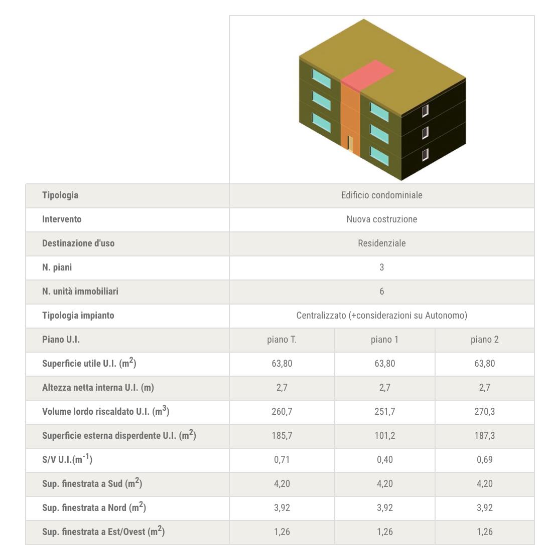 Tab. 2 – Principali informazioni e caratteristiche geometriche dell'edificio-tipo condominio e delle unità immobiliari (U.I.).