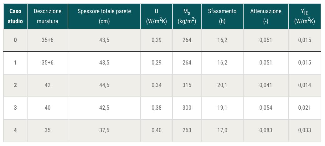 Tab. 3 – Principali parametri termici delle varie soluzioni di pareti POROTON® oggetto di analisi: descrizione, spessore totale, trasmittanza termica, massa superficiale, sfasamento, attenuazione, trasmittanza termica periodica.