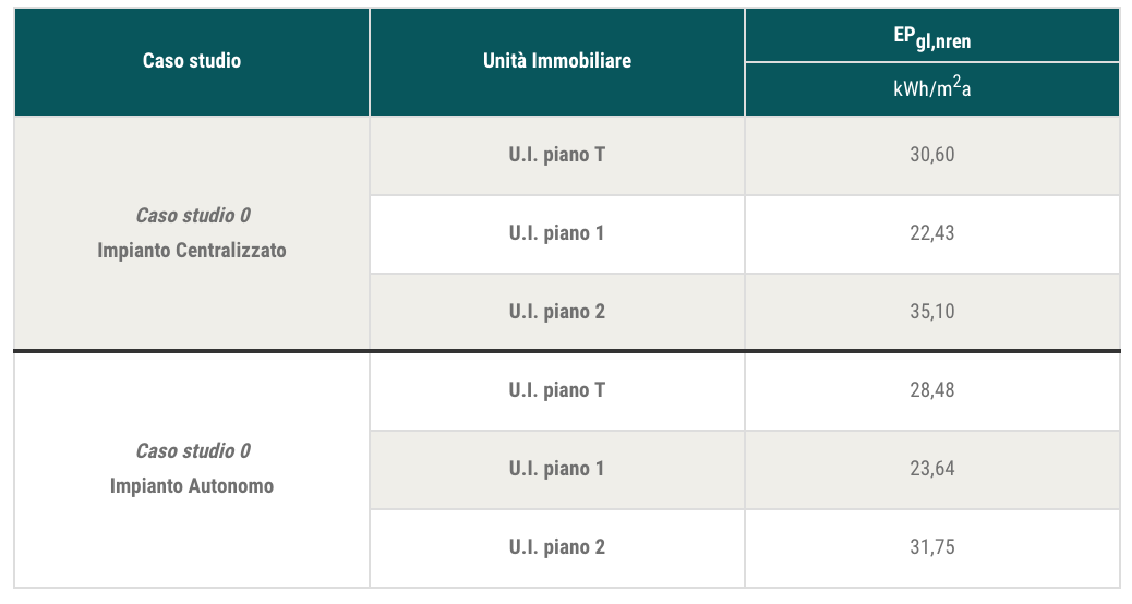 Tab. 4 - Risultati delle analisi svolte sul condominio a tre piani per ilcaso studio 0con impianto centralizzato e con impianto autonomo: indici di prestazione energetica globale non rinnovabile (APE).