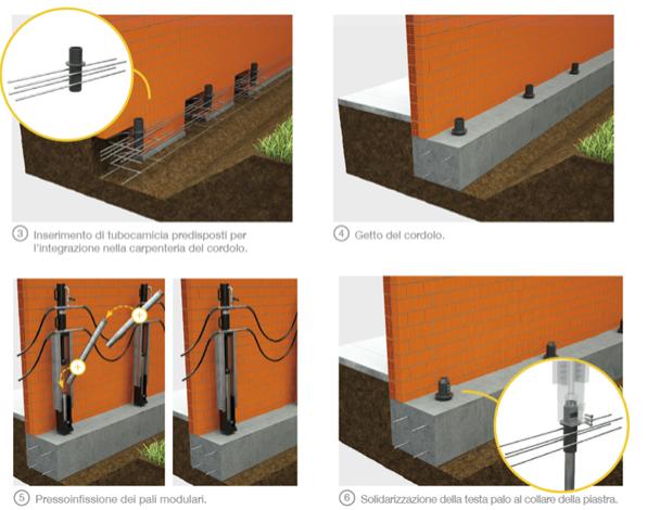 Consolidamento delle fondazioni eseguito con tecnica mista: Pali Precaricati su muri perimetrali e iniezioni di resine espandenti su muri portanti interni.