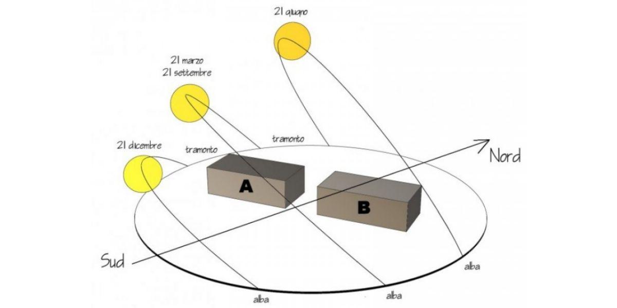 Variazione di orientamento su analisi energetica di un edificio in classe A4